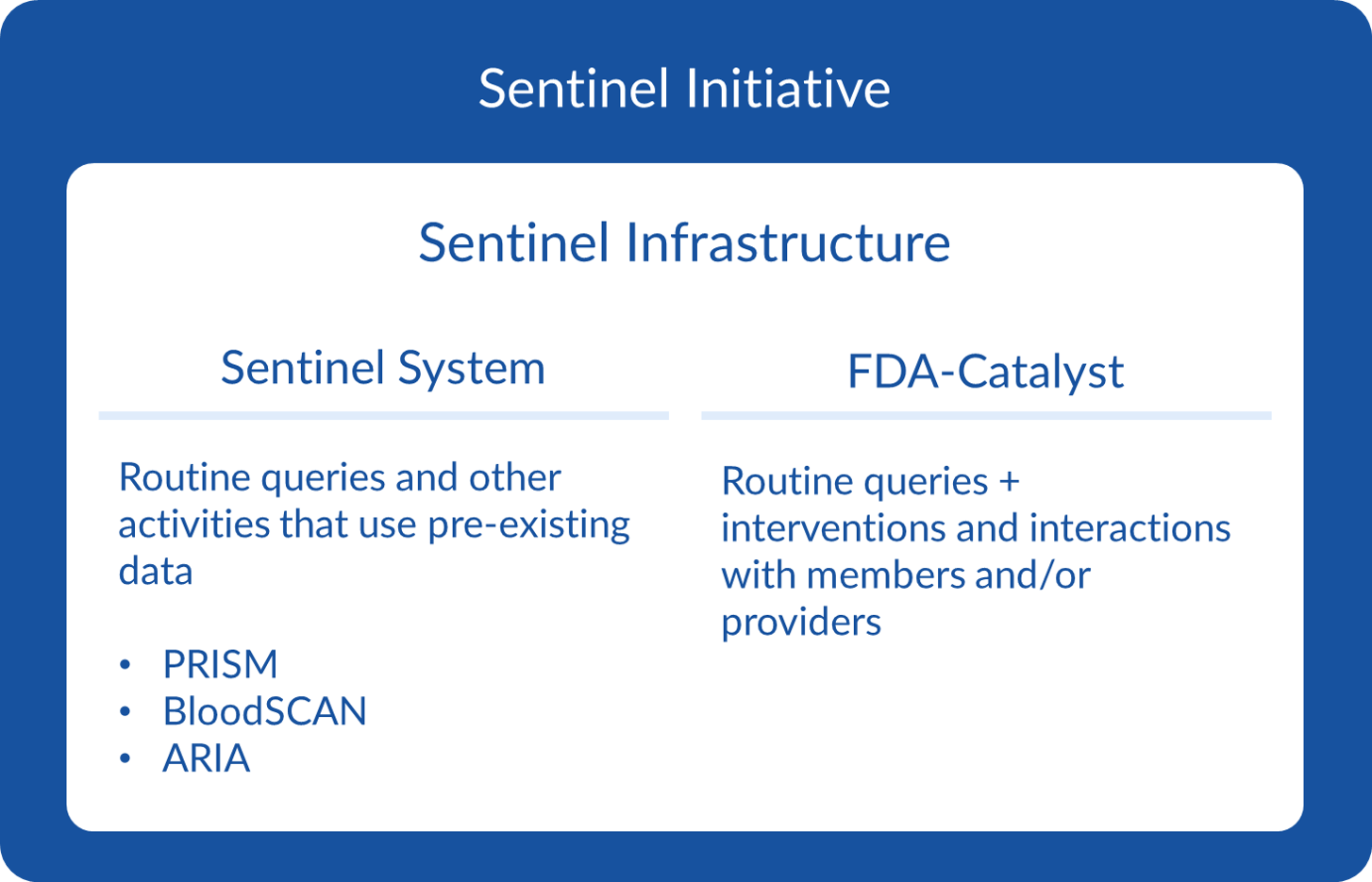 Diagram depicting the Sentinel Initiative and Sentinel Infrastructure relationship